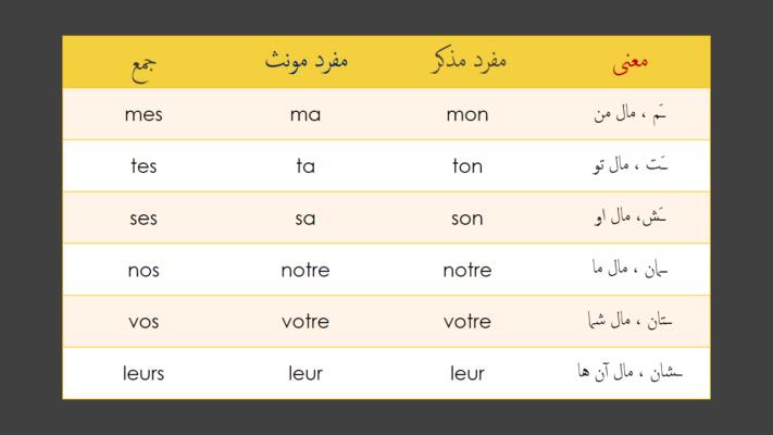 صفات ملکی در زبان فرانسه