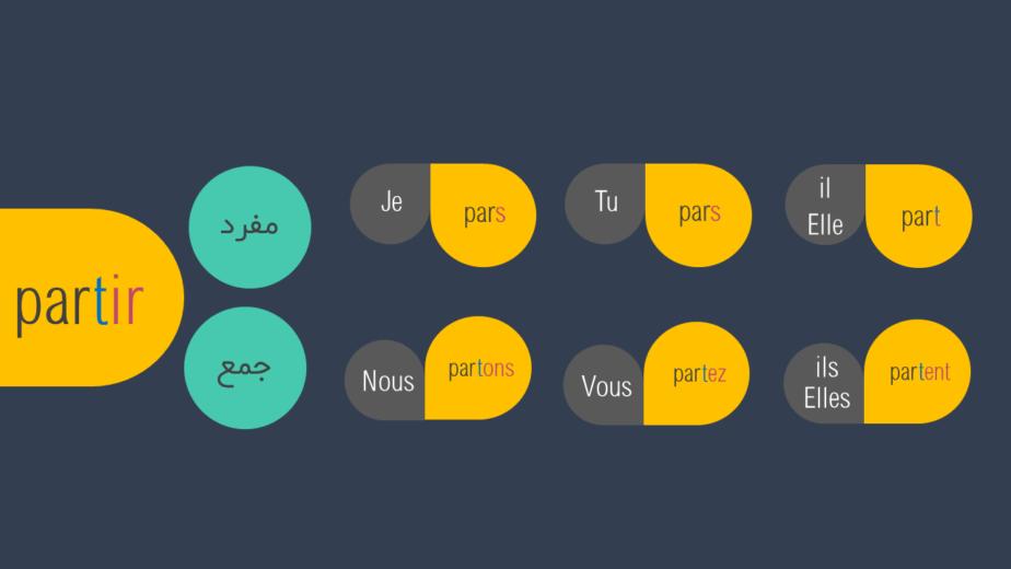 زمان حال ساده در زبان فرانسه