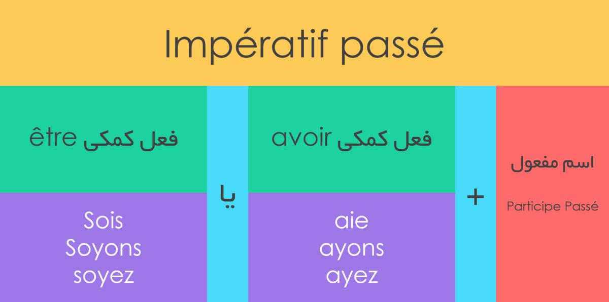زبان فرانسه امری